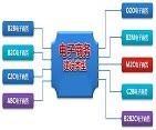 电子商务平台开发
